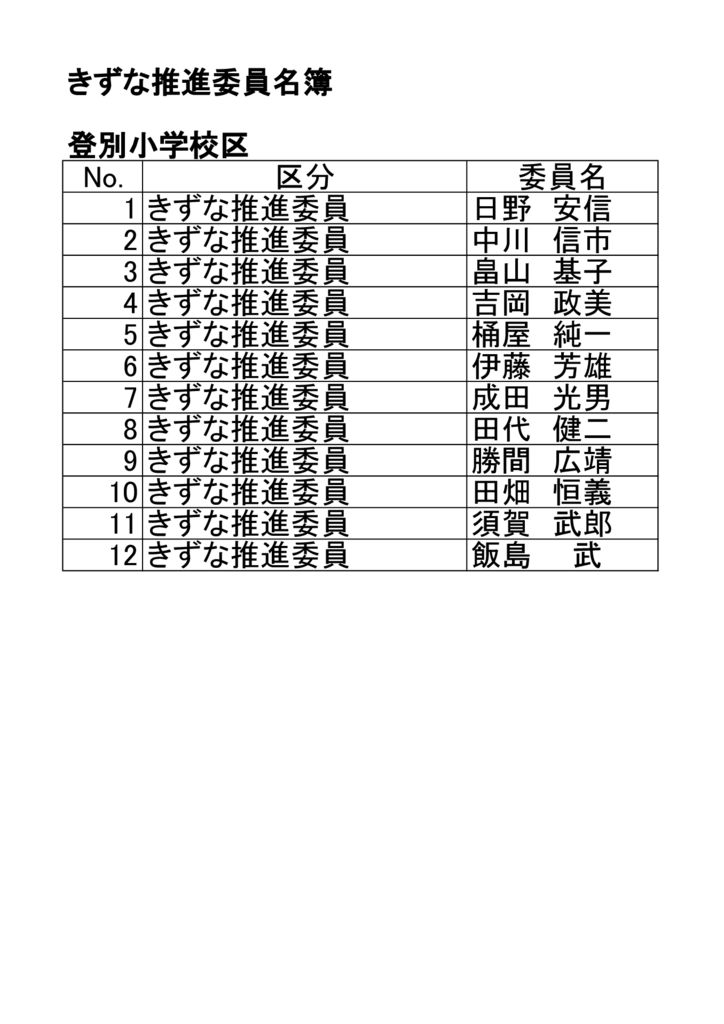 登別小学校区きずな推進委員名簿のサムネイル