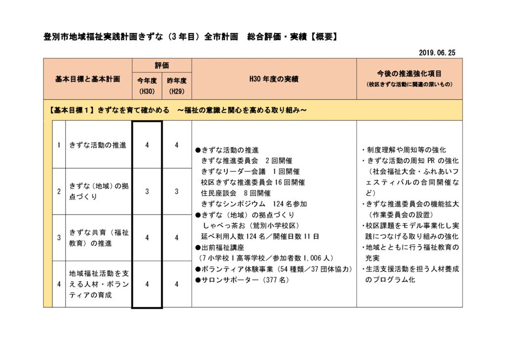 第3期3年目全市きずな計画評価書のサムネイル